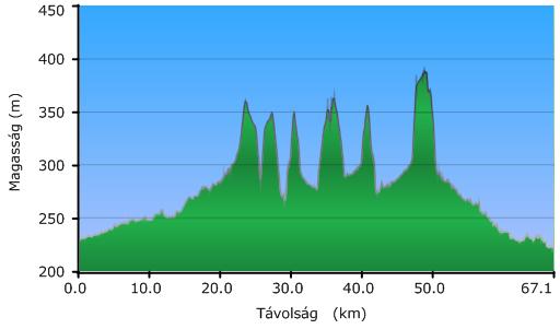 Kerékpártúra szinttérkép
