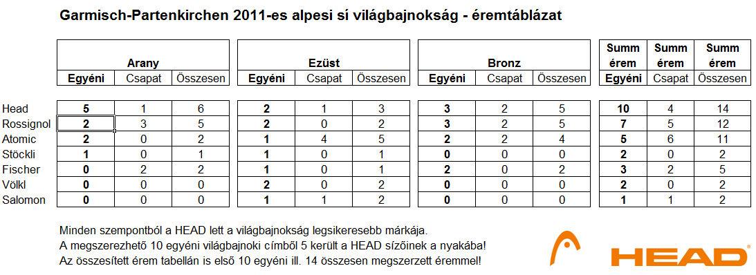 Táblázat HEAD