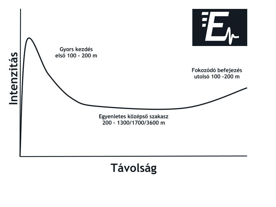 Triatlonos úszás intenzitás diagramja