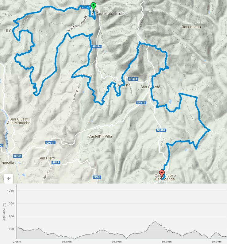 Chianti terepmaraton útvonal és szintrajz Forrás: Engelbrecht Zoltán