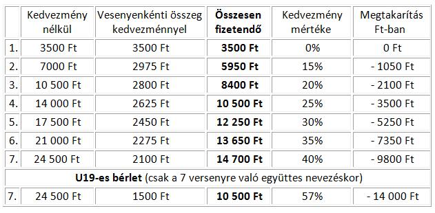 Előnevezés díjak táblázat
