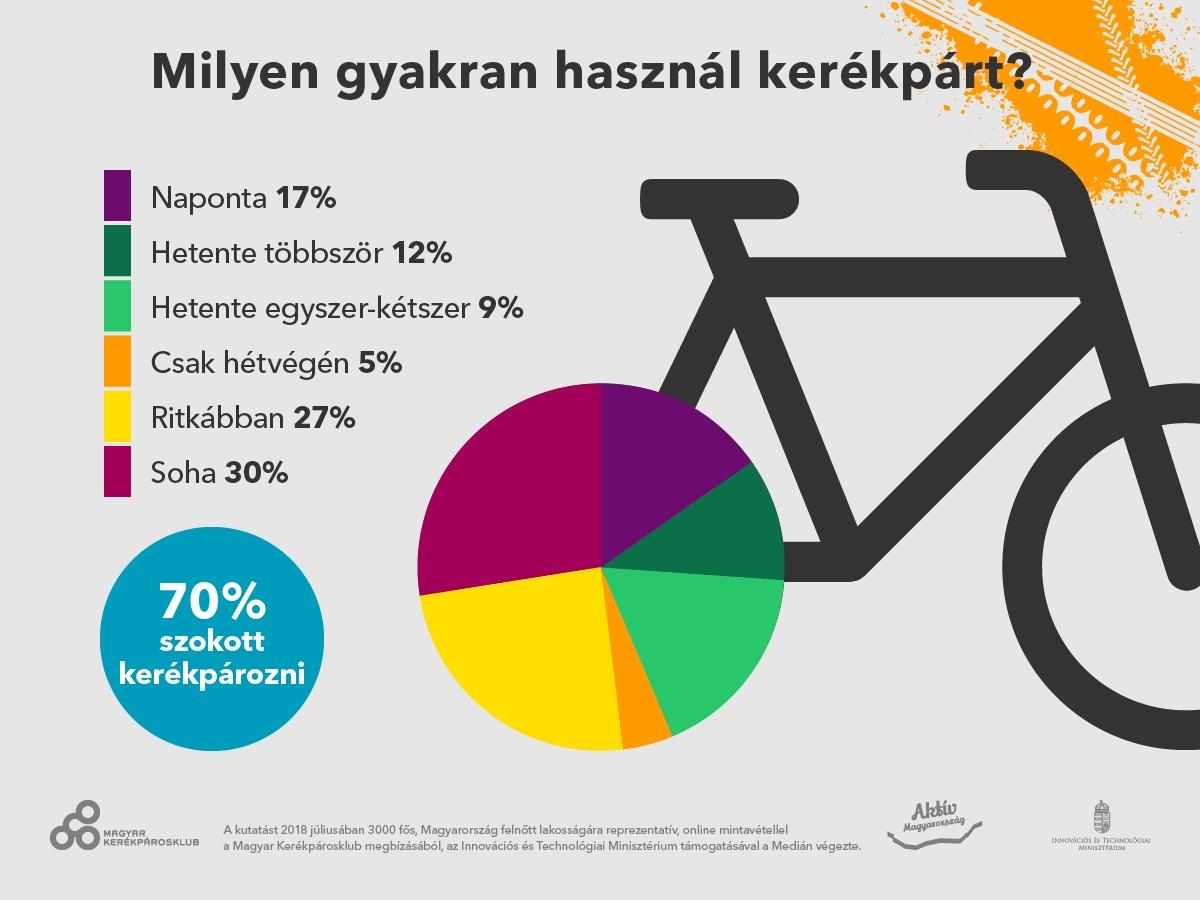 Milyen gyakran használ kerékpárt? Forrás: Medián Közvélemény- és Piackutató Intézet