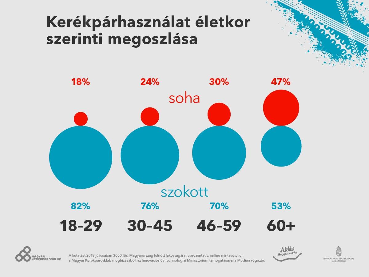 Kerékpárhasználat életkor szerinti megoszlása Forrás: Medián Közvélemény- és Piackutató Intézet