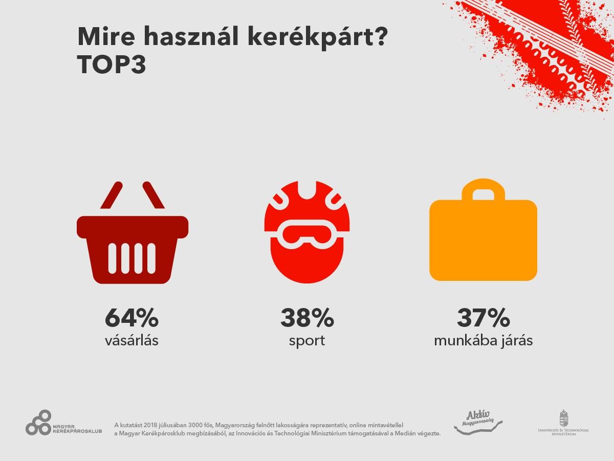 Mire használ kerékpárt? Forrás: Medián Közvélemény- és Piackutató Intézet
