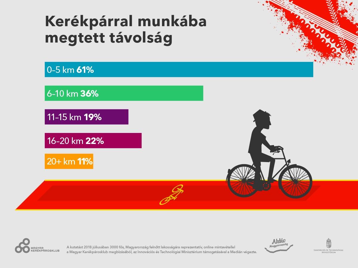 Kerékpárral munkába megtett távolság Forrás: Medián Közvélemény- és Piackutató Intézet