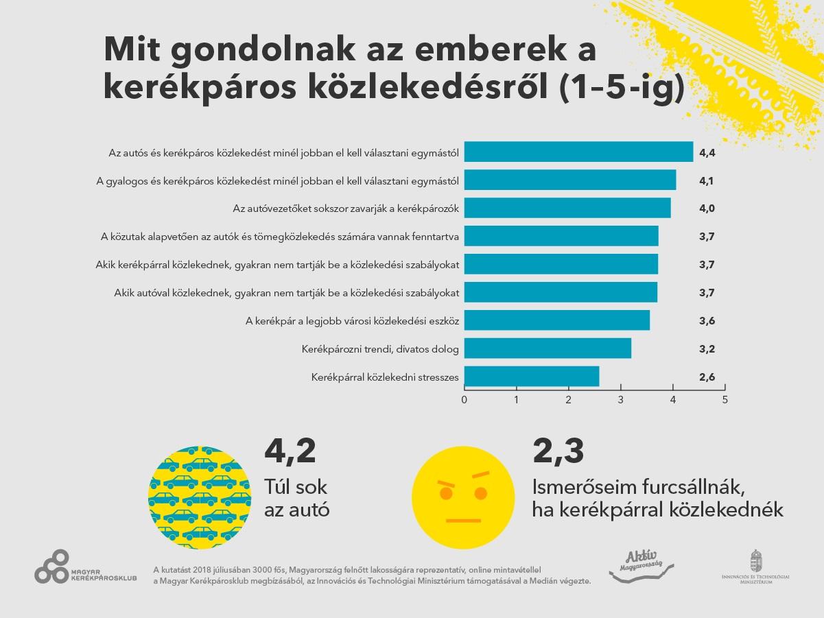 Mit gondolnak az emberek a kerékpáros közlekedésről (1-5-ig)? Forrás: Medián Közvélemény- és Piackutató Intézet