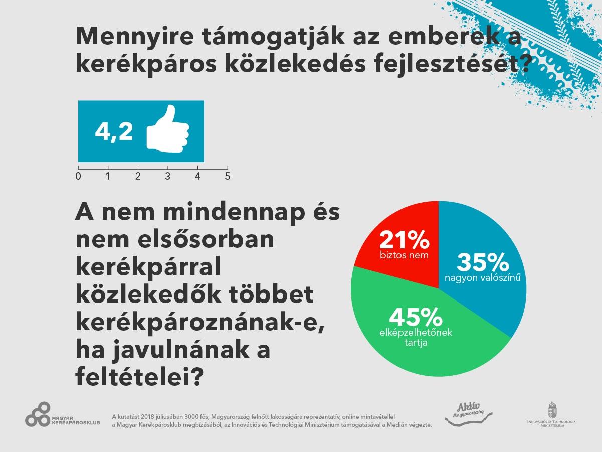 Mennyire támogatják az emberek a kerékpáros közlekedés fejlesztését? Forrás: Medián Közvélemény- és Piackutató Intézet