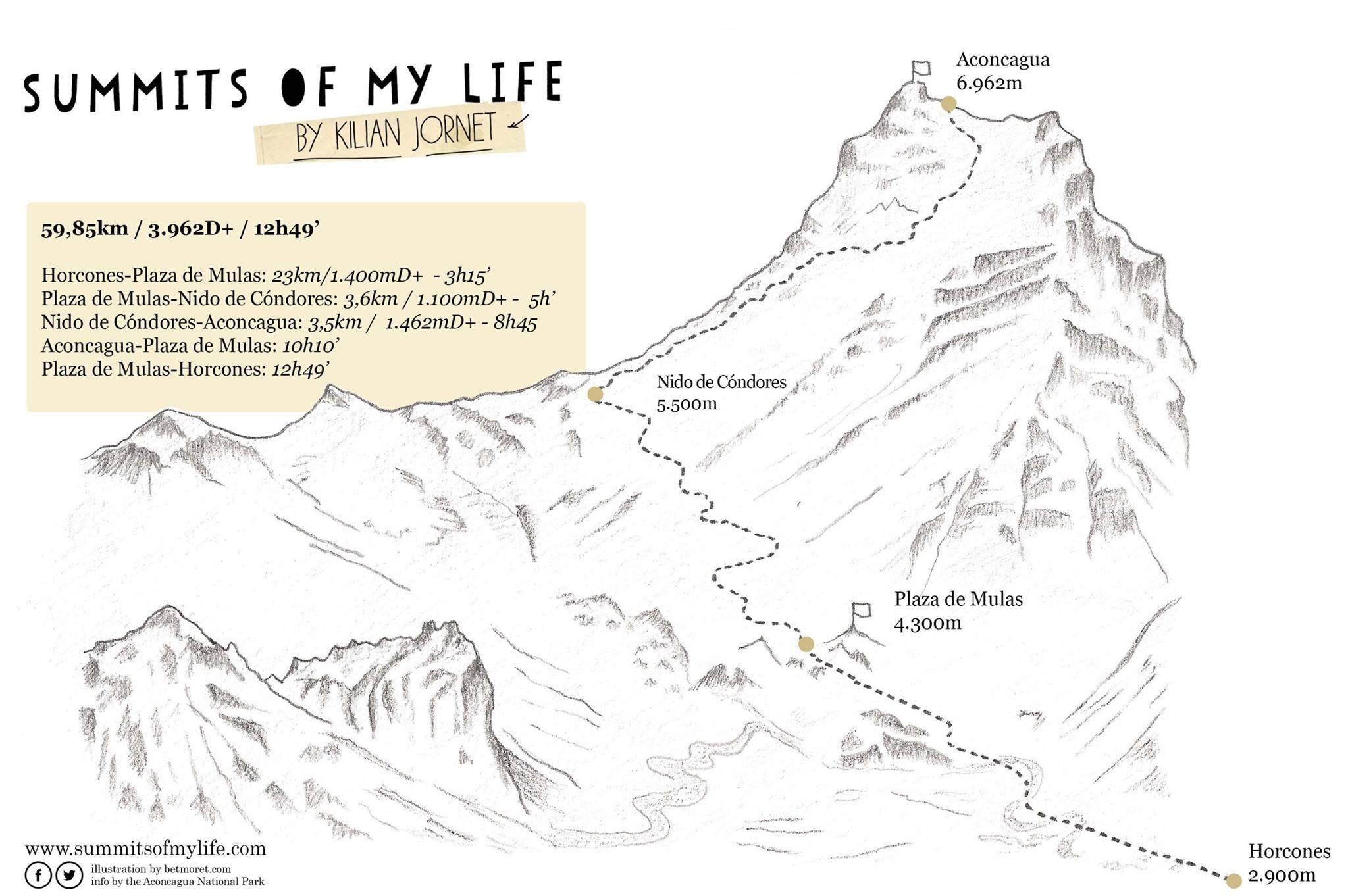 Csúcsgrafika az időkkel Forrás: summitsofmylife.com