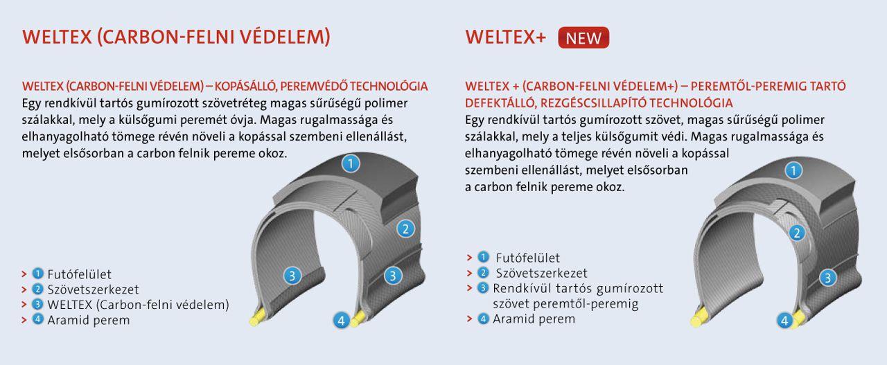 Weltex Forrás: Mitas